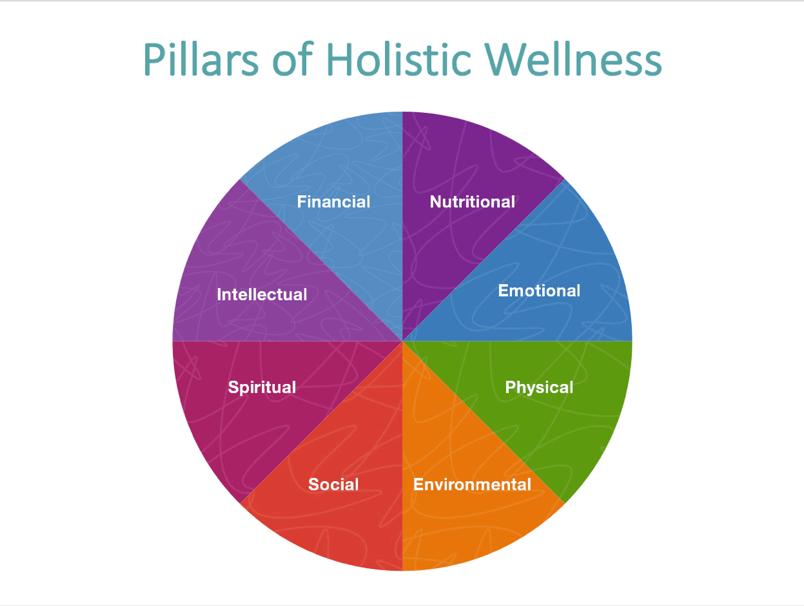Finding Balance The 8 Pillars Of Holistic Wellness Lori Moore Holistic Health