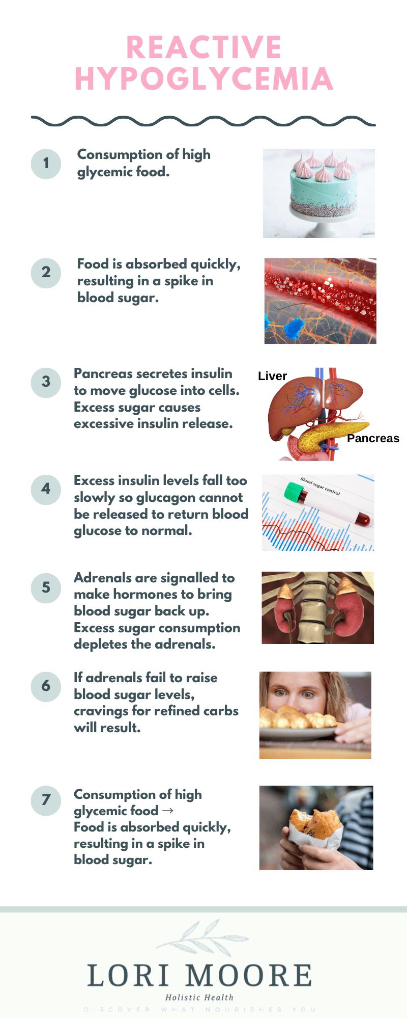 Reactive Hypoglycemia infographic
